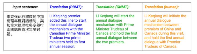 Ví dụ thực tế về dịch thuật do người dịch và công cụ dịch thuật cũ - hệ thống dịch thuật mới