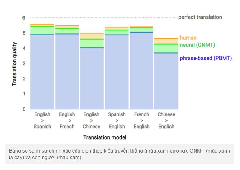 Tính ưu việt của hệ thống dịch thuật mới