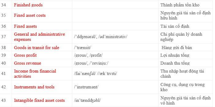 công ty chuyên dịch thuật và chuyển ngữ tài liệu tiếng Anh sang tiếng Việt